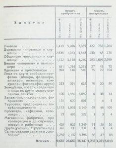 Преброяване на населението в Царство България на 31 декември 1926 година